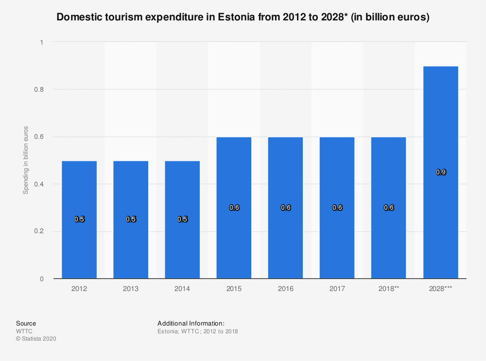 Statistic: Domestic tourism expenditure in Estonia from 2012 to 2028* (in billion euros) | Statista