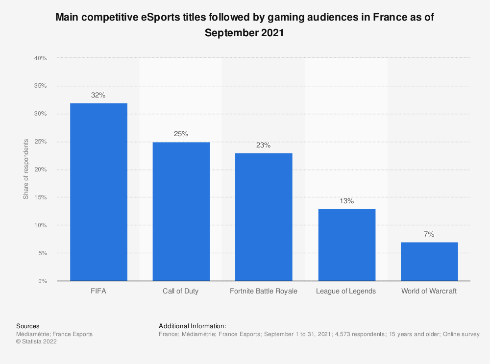 Statistic: Ranking of the main type of eSports competitions followed by French practicing eSports as amateurs in 2018, by type of games | Statista