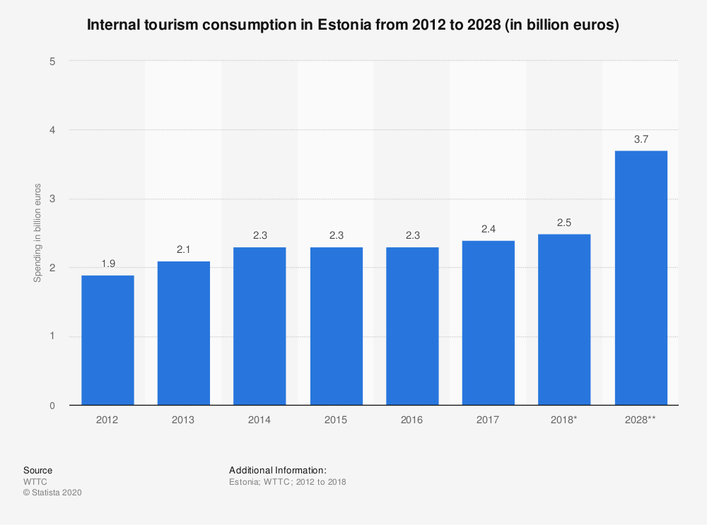 Statistic: Internal tourism consumption in Estonia from 2012 to 2028 (in billion euros) | Statista