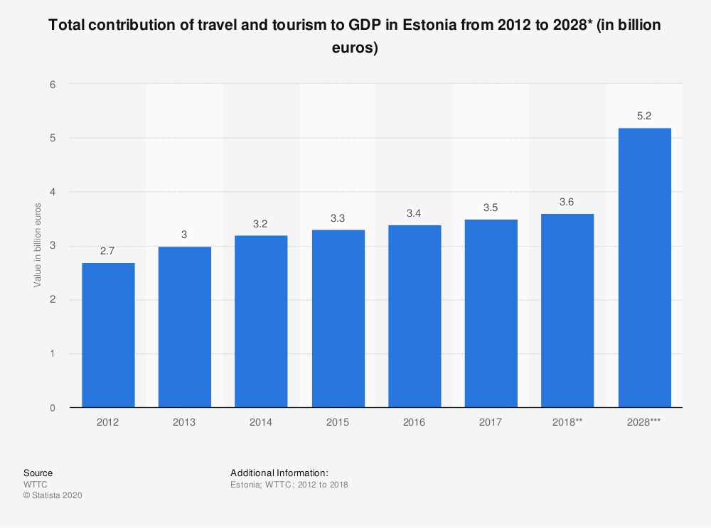 Statistic: Total contribution of travel and tourism to GDP in Estonia from 2012 to 2028* (in billion euros) | Statista