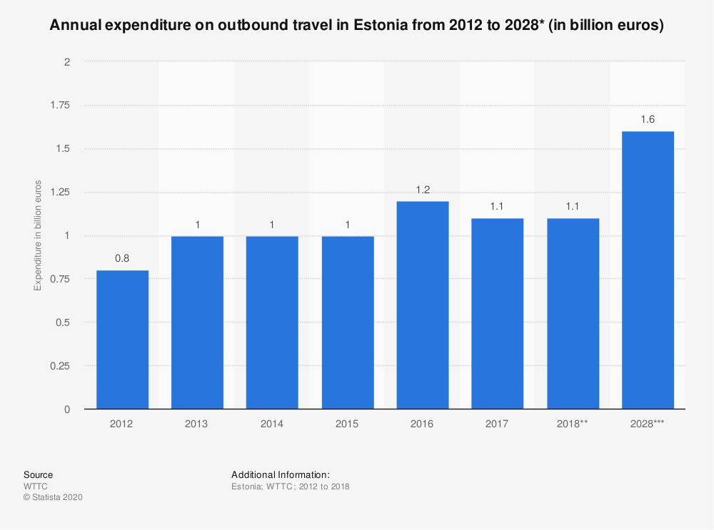 Statistic: Annual expenditure on outbound travel in Estonia from 2012 to 2028* (in billion euros) | Statista