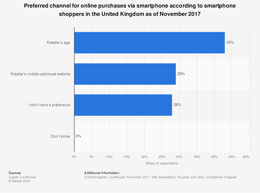 Statistic: Preferred channel for online purchases via smartphone according to smartphone shoppers in the United Kingdom as of November 2017 | Statista
