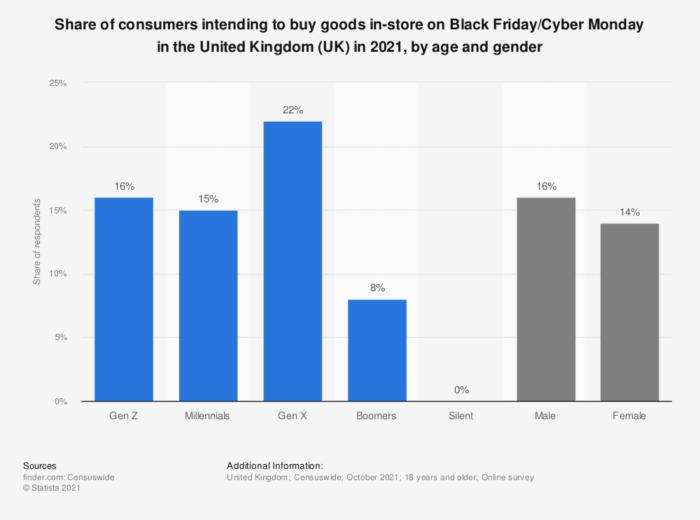 Statistic: Share of adults interested in Black Friday and Cyber Monday in the United Kingdom (UK) in 2018, by age | Statista