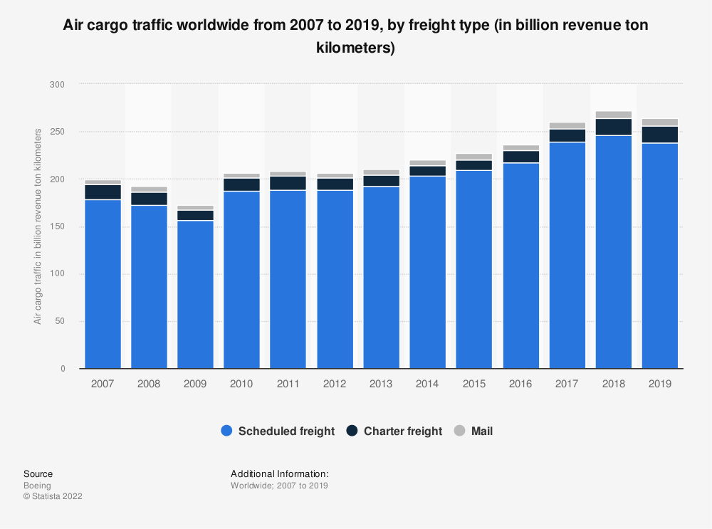 Statistic: Air cargo traffic worldwide from 2007 to 2017, by freight type (in billion revenue ton kilometers) | Statista