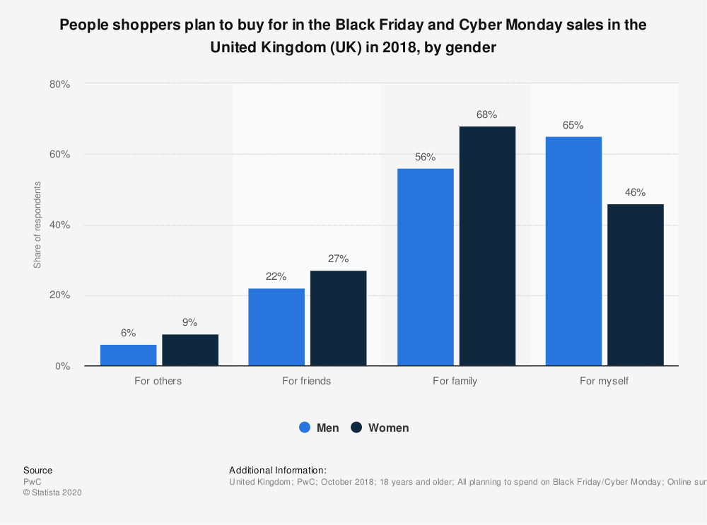 Statistic: People shoppers plan to buy for in the Black Friday and Cyber Monday sales in the United Kingdom (UK) in 2018, by gender | Statista