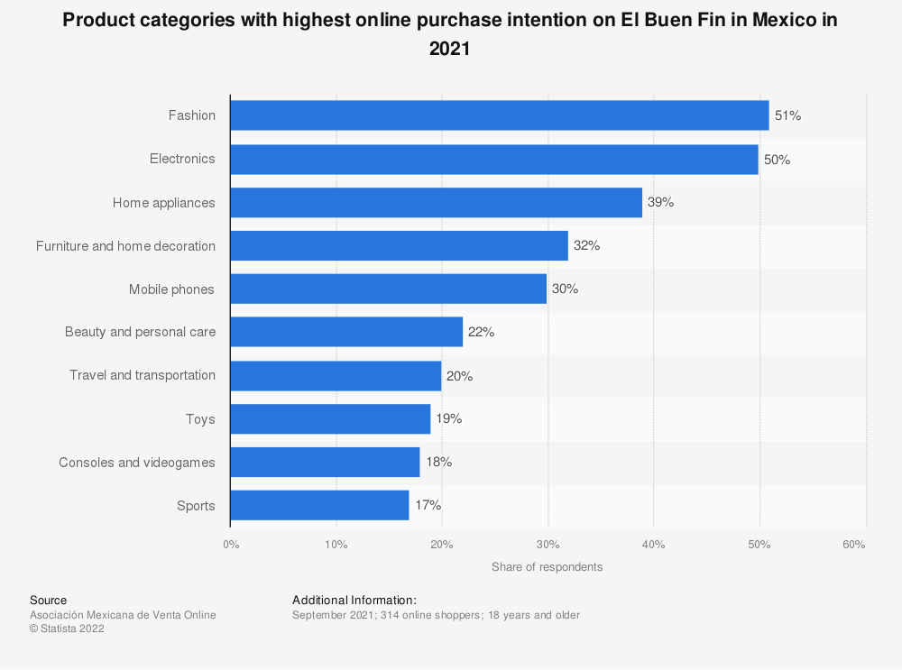 Statistic: Share of internet users planning to shop online for selected product categories during El Buen Fin in Mexico in 2018 | Statista