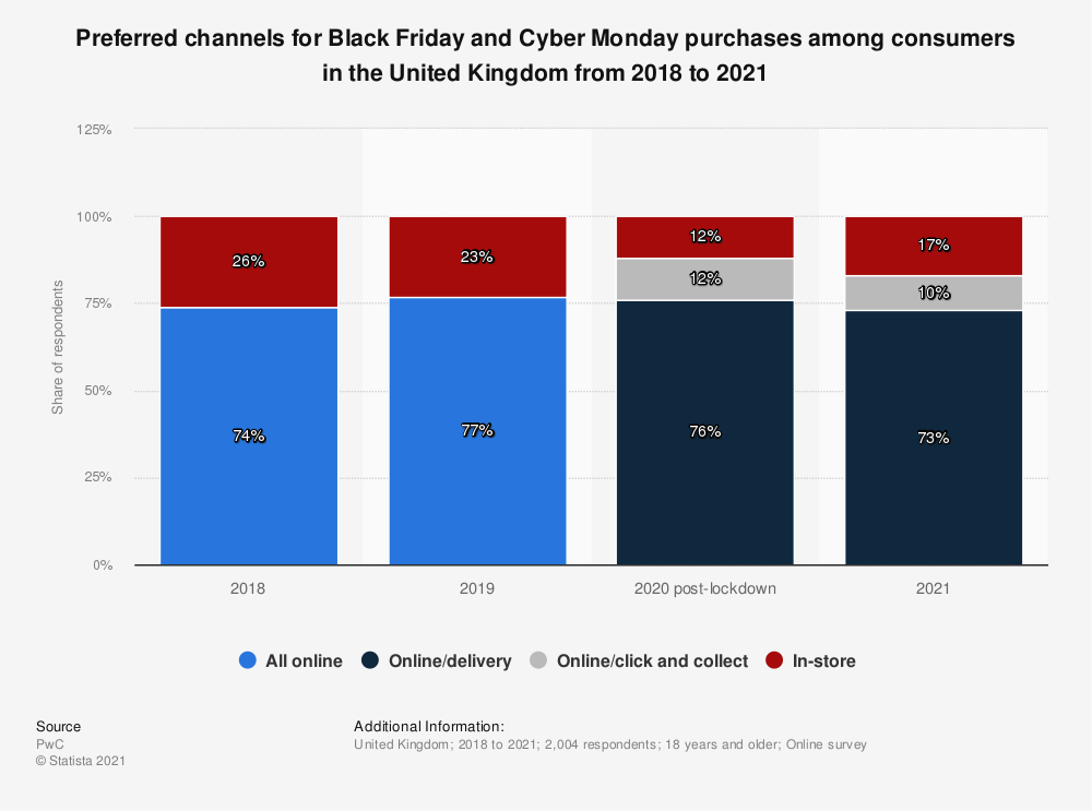 Statistic: Preferred channels for Black Friday and Cyber Monday purchases among consumers in the United Kingdom from 2018 to 2020 | Statista
