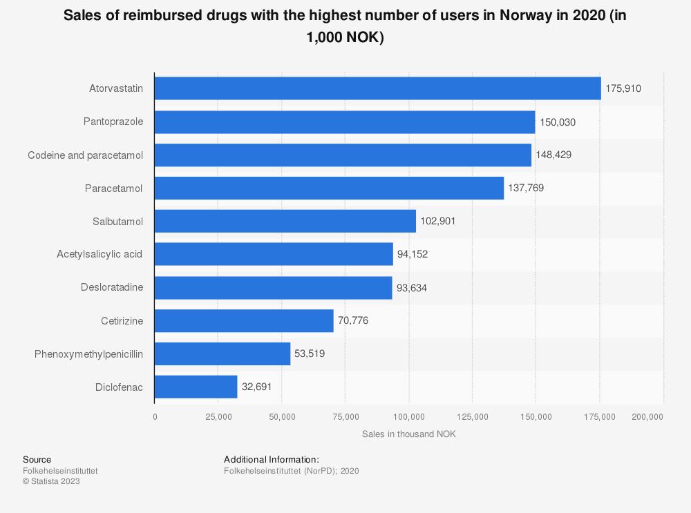 Statistic: Sales of reimbursed drugs with the highest number of users in Norway in 2020 (in 1,000 NOK)   Statista