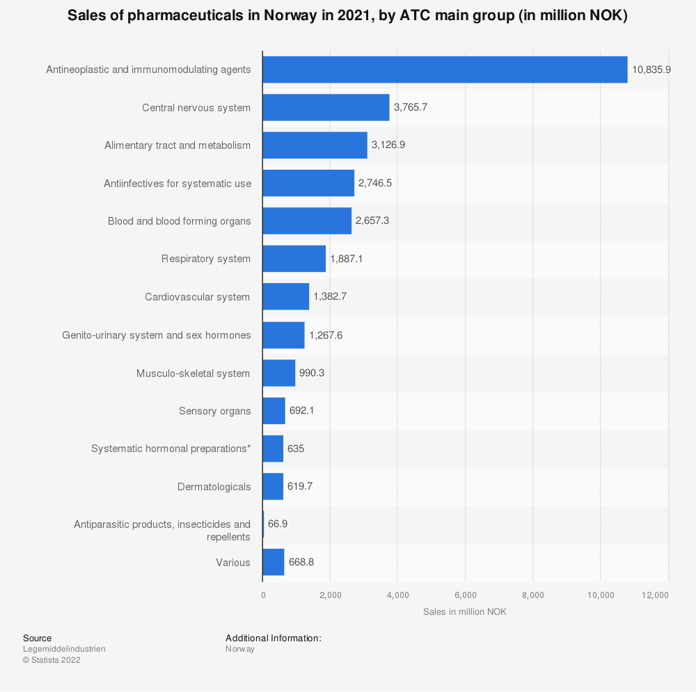 Statistic: Sales of pharmaceuticals in Norway in 2020, by ATC main group (in million NOK)  | Statista