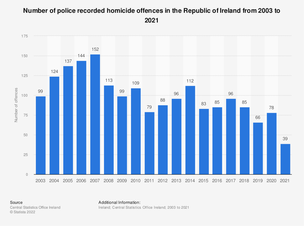 Statistic: Number of police recorded homicide offences in the Republic of Ireland from 2003 to 2019 | Statista