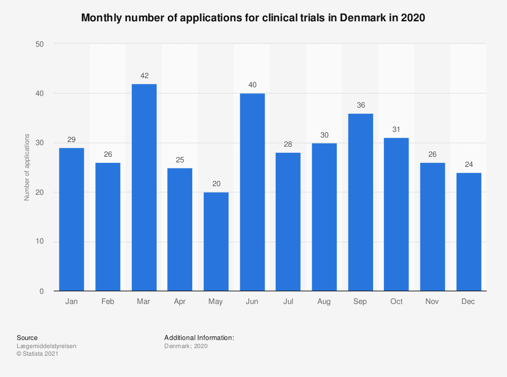 Statistic: Monthly number of applications for clinical trials in Denmark in 2020 | Statista