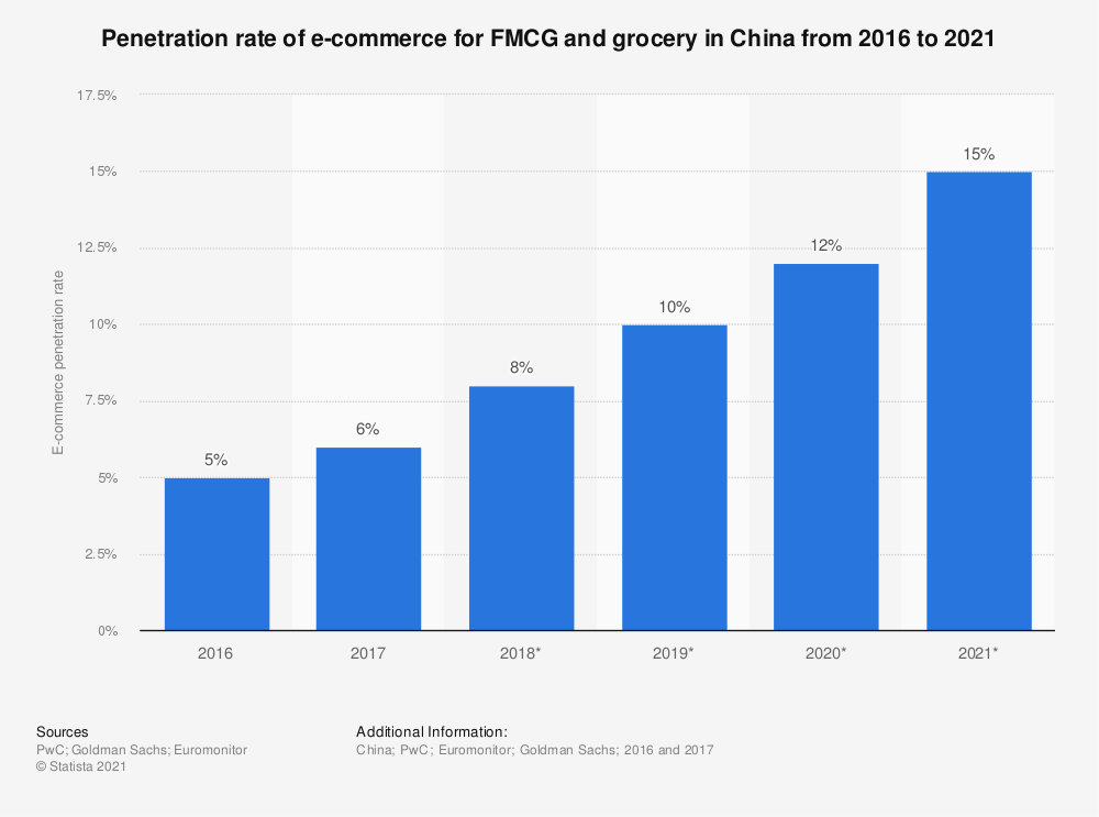 Statistic: Penetration rate of e-commerce for FMCG and grocery in China from 2016 to 2021 | Statista