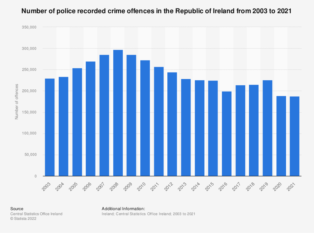 Statistic: Number of police recorded crime offences in the Republic of Ireland from 2003 to 2018 (in 1,000s)   Statista
