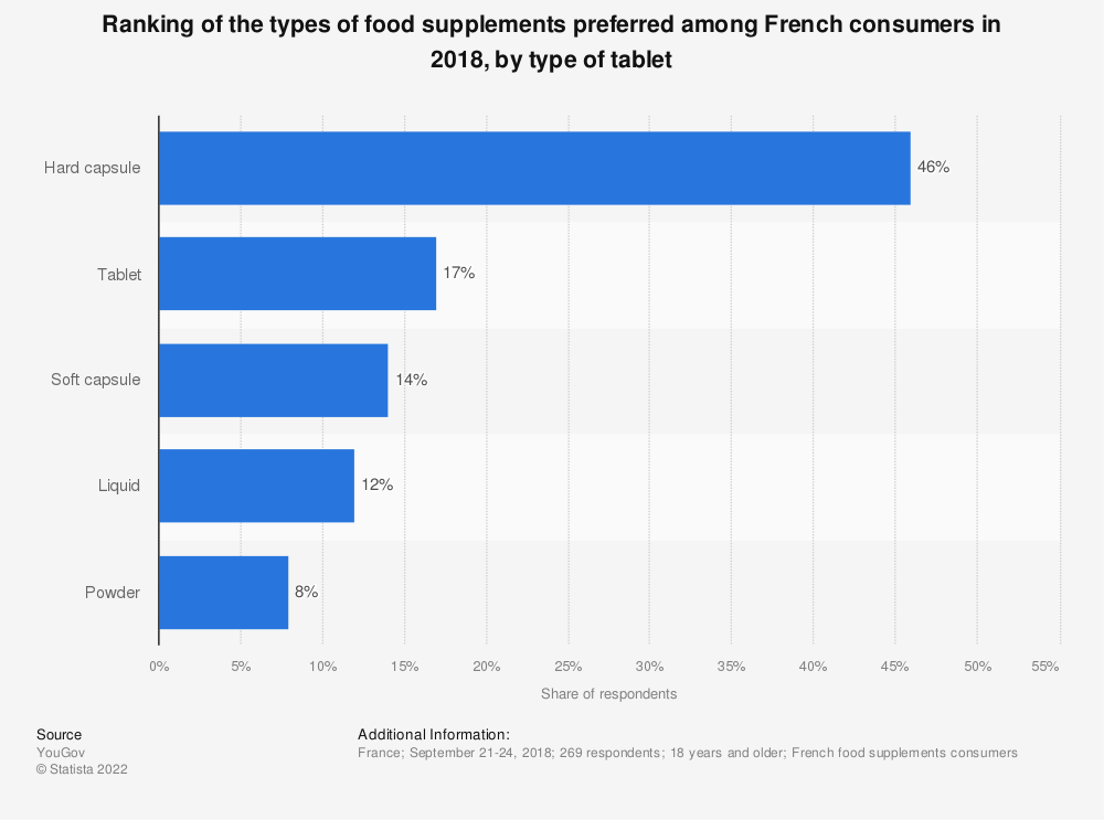 Statistic: Ranking of the types of food supplements preferred among French consumers in 2018, by type of tablet  | Statista
