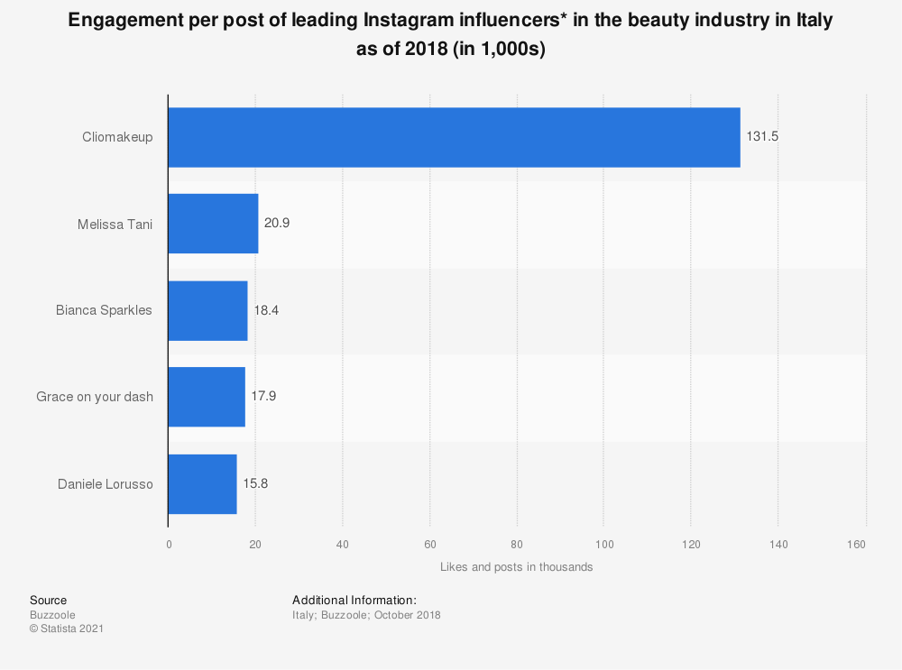 Statistic: Engagement per post of leading Instagram influencers* in the beauty industry in Italy as of 2018 (in 1,000s) | Statista