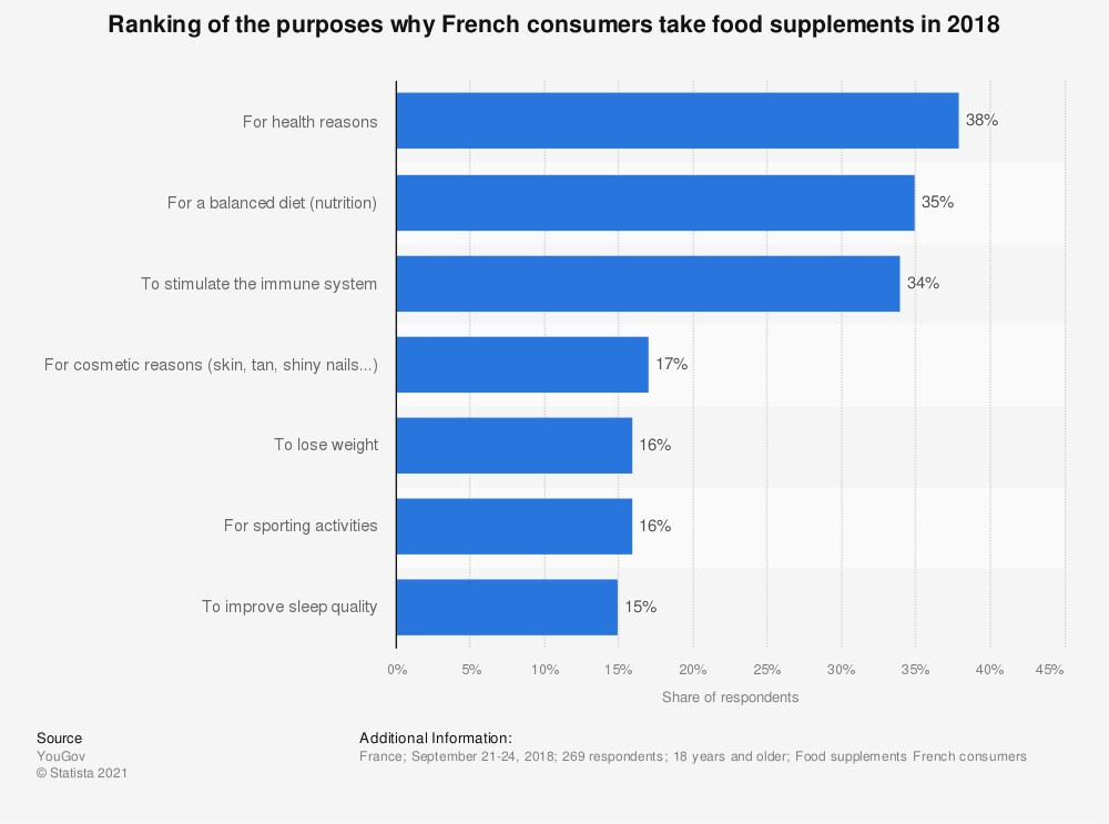 Statistic: Ranking of the purposes why French consumers take food supplements in 2018 | Statista