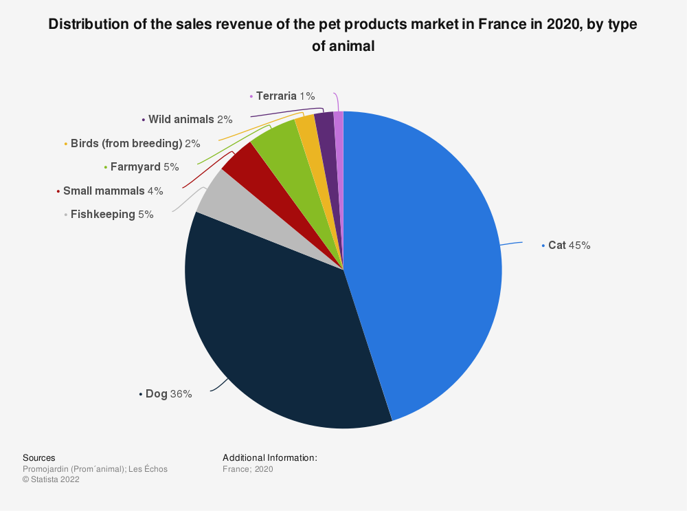 Statistic: Distribution of the sales revenue of the pet products market in France in 2017, by type of animal  | Statista
