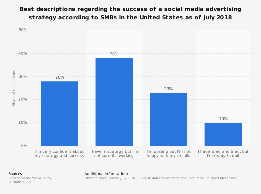 Statistic: Best descriptions regarding the success of a social media advertising strategy according to SMBs in the United States as of July 2018 | Statista