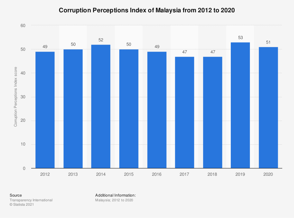 Statistic: Corruption Perceptions Index of Malaysia from 2012 to 2019   Statista