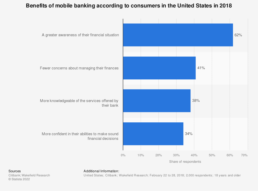Statistic: Benefits of mobile banking according to consumers in the United States in 2018 | Statista