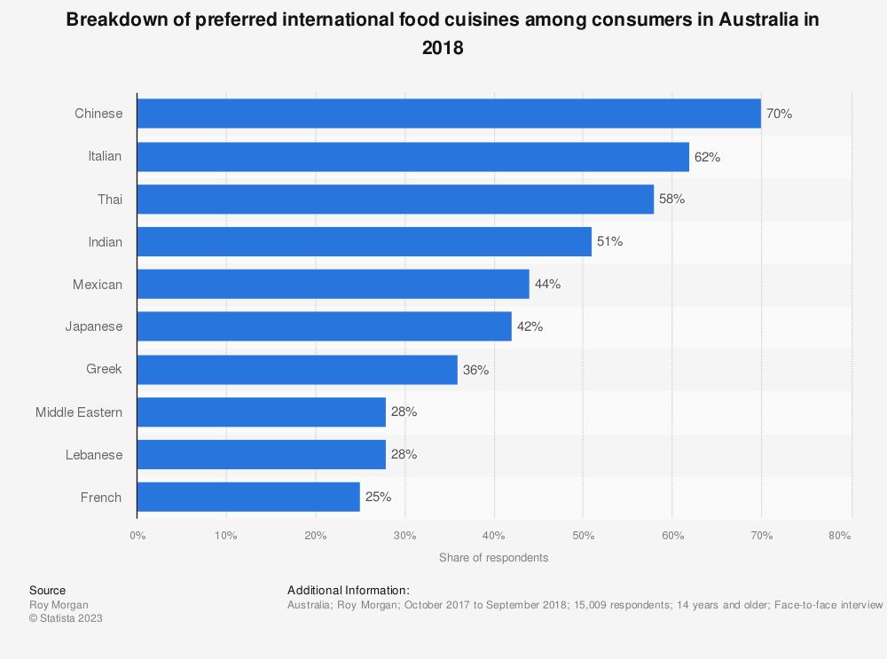 Statistic: Breakdown of preferred international food cuisines among consumers in Australia in 2018 | Statista