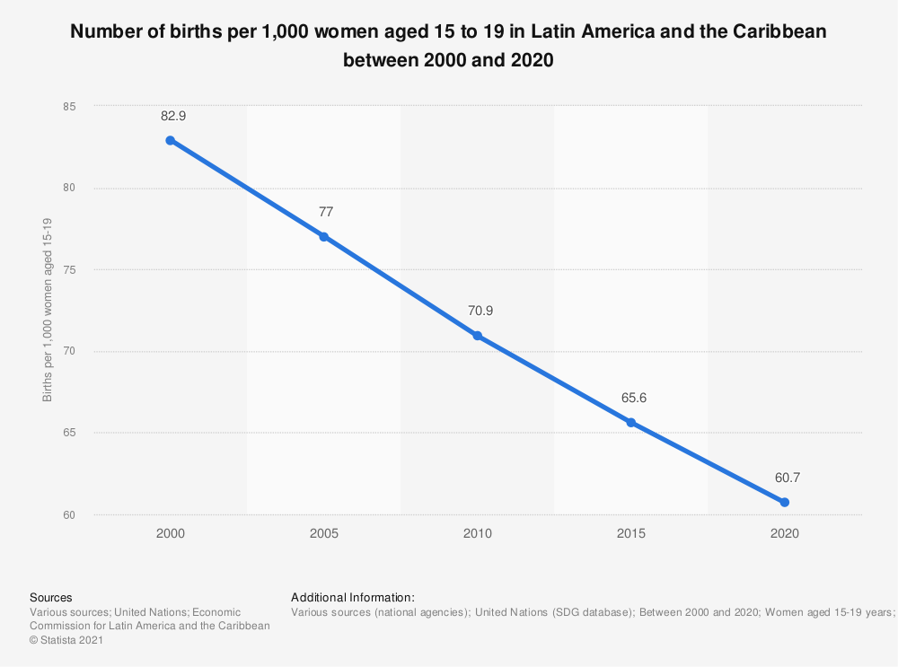 Statistic: Number of births per 1,000 women aged 15 to 19 in Latin America and the Caribbean between 2000 and 2020 | Statista