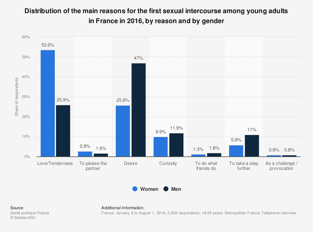 Statistic: Distribution of the main reasons for the first sexual intercourse among young adults in France in 2016, by reason and by gender | Statista