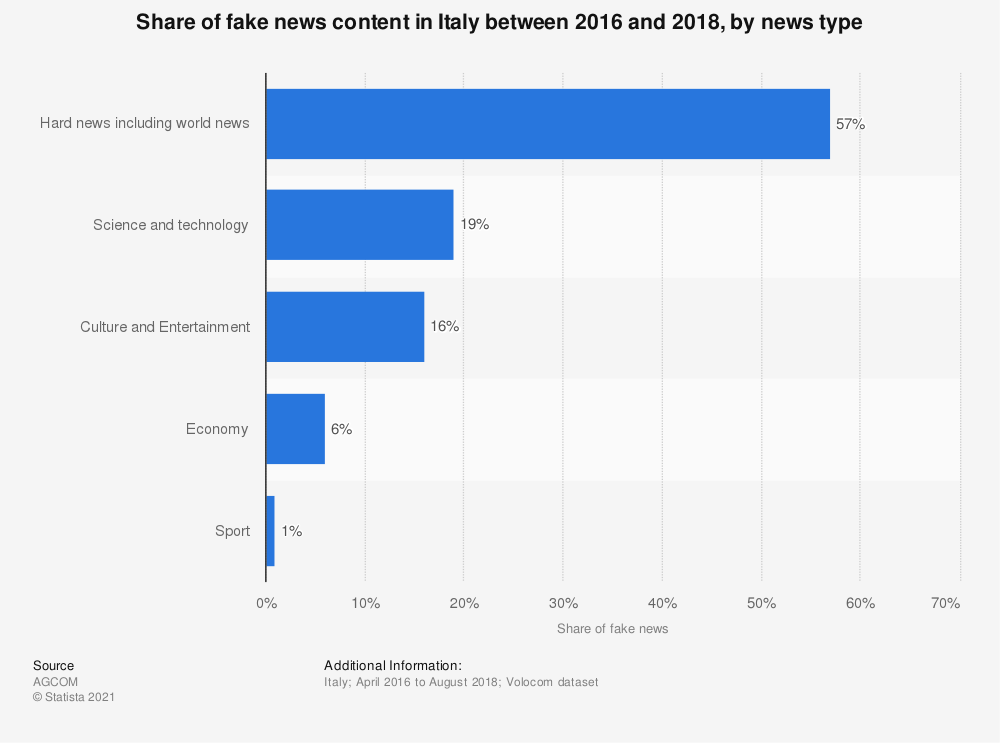 Statistic: Share of fake news content in Italy between 2016 and 2018, by news type   Statista