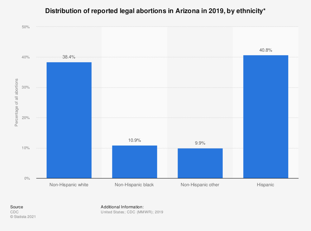Statistic: Distribution of reported legal abortions in Arizona in 2015, by ethnicity*  | Statista
