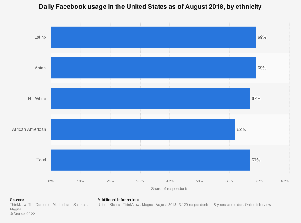 Statistic: Daily Facebook usage in the United States as of August 2018, by ethnicity | Statista