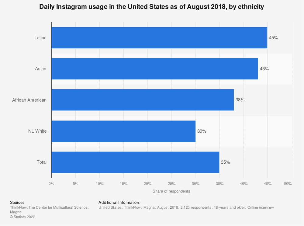 Statistic: Daily Instagram usage in the United States as of August 2018, by ethnicity | Statista