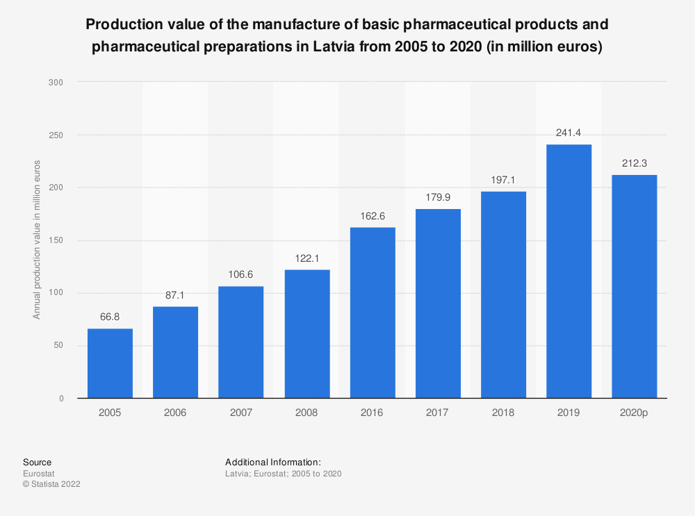 Statistic: Production value of the manufacture of basic pharmaceutical products and pharmaceutical preparations in Latvia from 2008 to 2017 (in million euros) | Statista