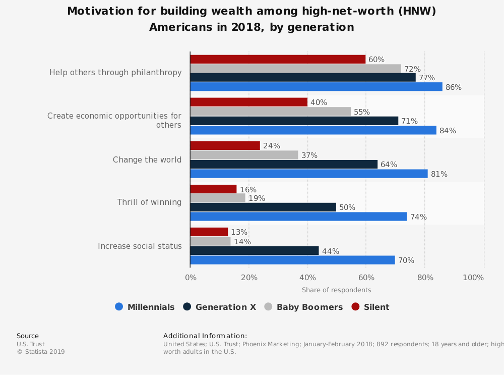 Statistic: Motivation for building wealth among high-net-worth (HNW) Americans in 2018, by generation | Statista
