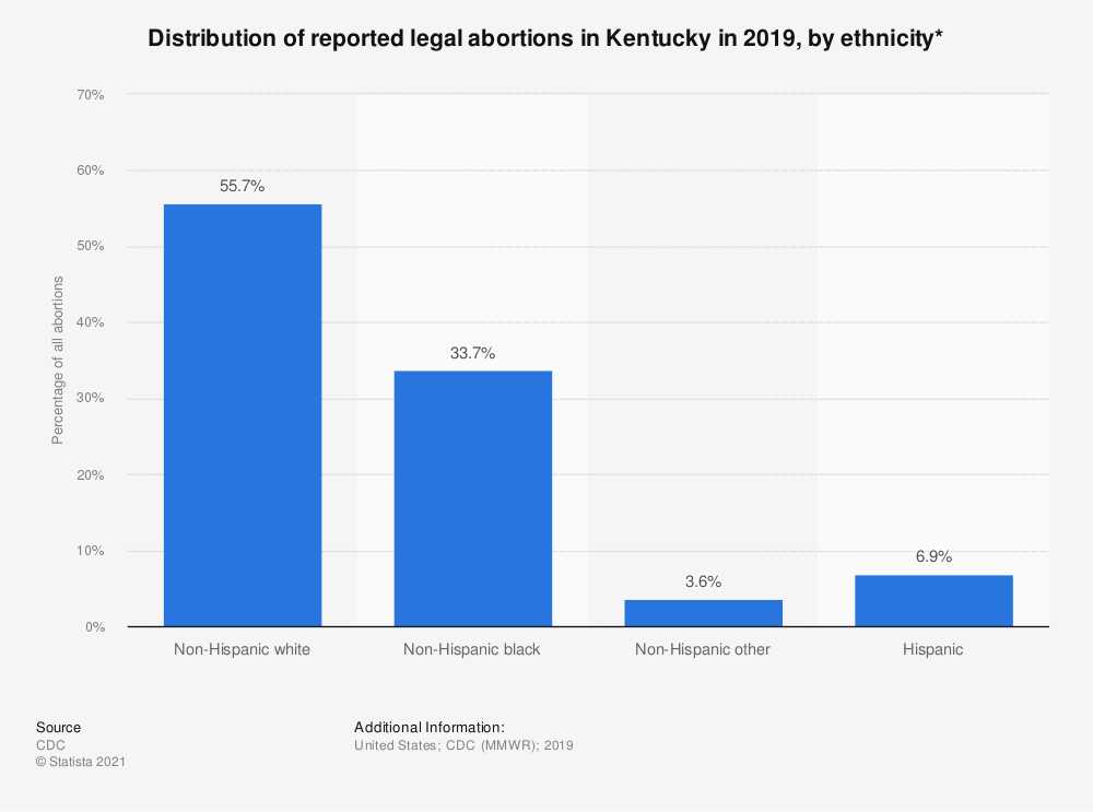 Statistic: Distribution of reported legal abortions in Kentucky in 2015, by ethnicity*  | Statista