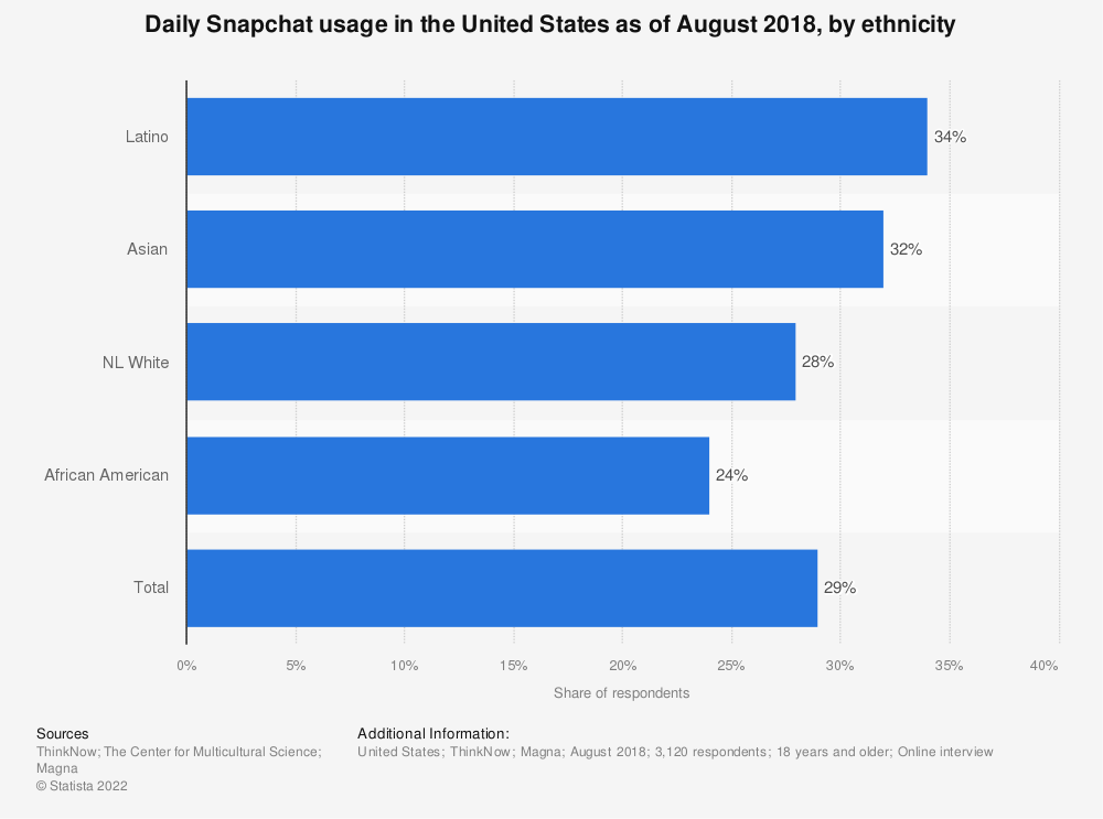 Statistic: Daily Snapchat usage in the United States as of August 2018, by ethnicity | Statista