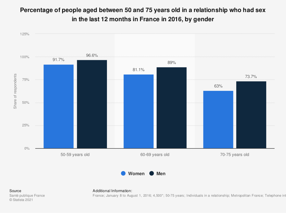Statistic: Percentage of people aged between 50 and 75 years old in a relationship who had sex in the last 12 months in France in 2016, by gender | Statista