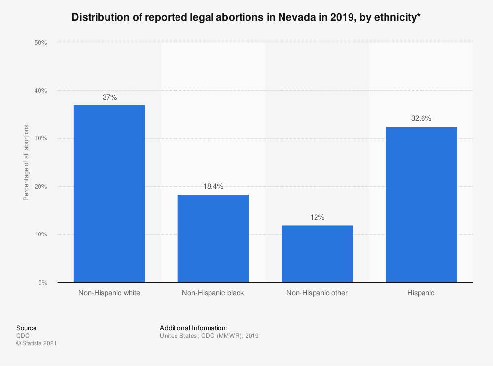 Statistic: Distribution of reported legal abortions in Nevada in 2015, by ethnicity*  | Statista