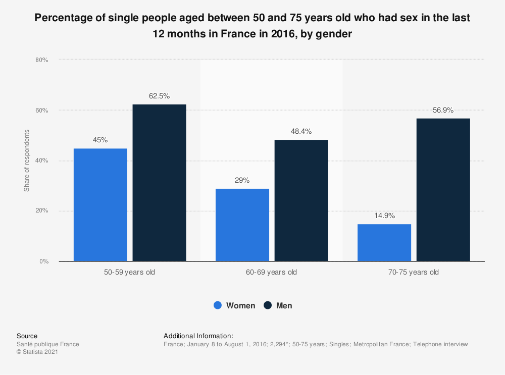 Statistic: Percentage of single people aged between 50 and 75 years old who had sex in the last 12 months in France in 2016, by gender | Statista