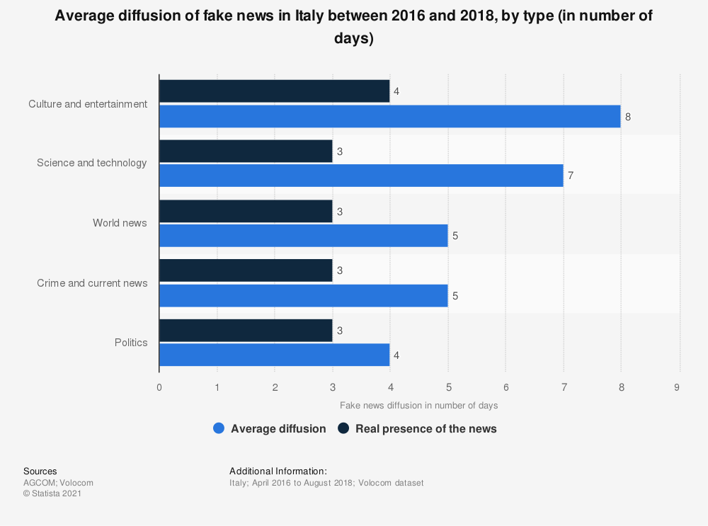Statistic: Average diffusion of fake news in Italy between 2016 and 2018, by type (in number of days)   Statista