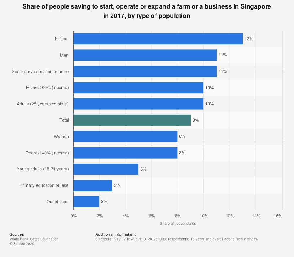 Statistic: Share of people saving to start, operate or expand a farm or a business in Singapore in 2017, by type of population | Statista