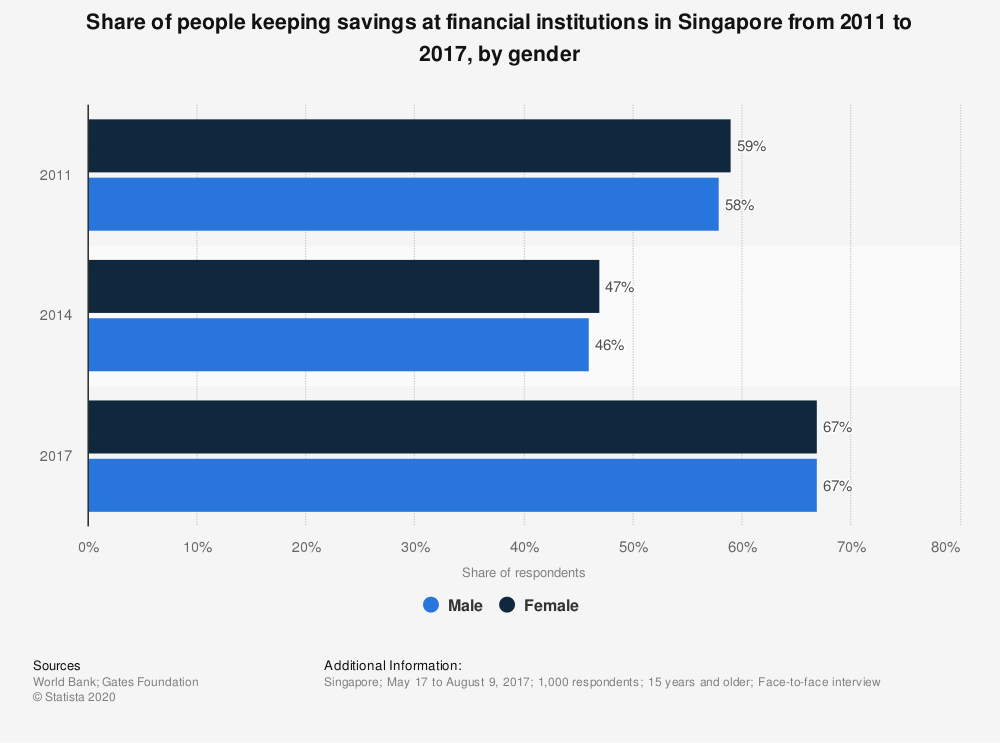 Statistic: Share of people keeping savings at financial institutions in Singapore from 2011 to 2017, by gender | Statista