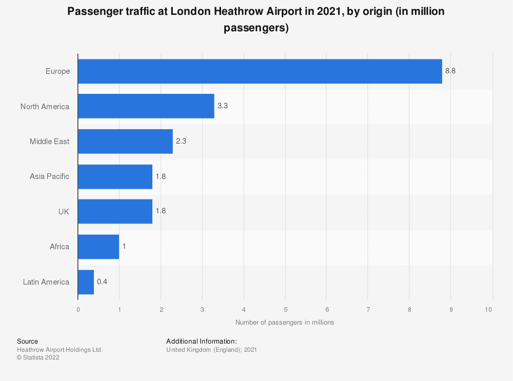 Statistic: Passenger traffic at London Heathrow Airport in 2020, by origin (in million passengers) | Statista
