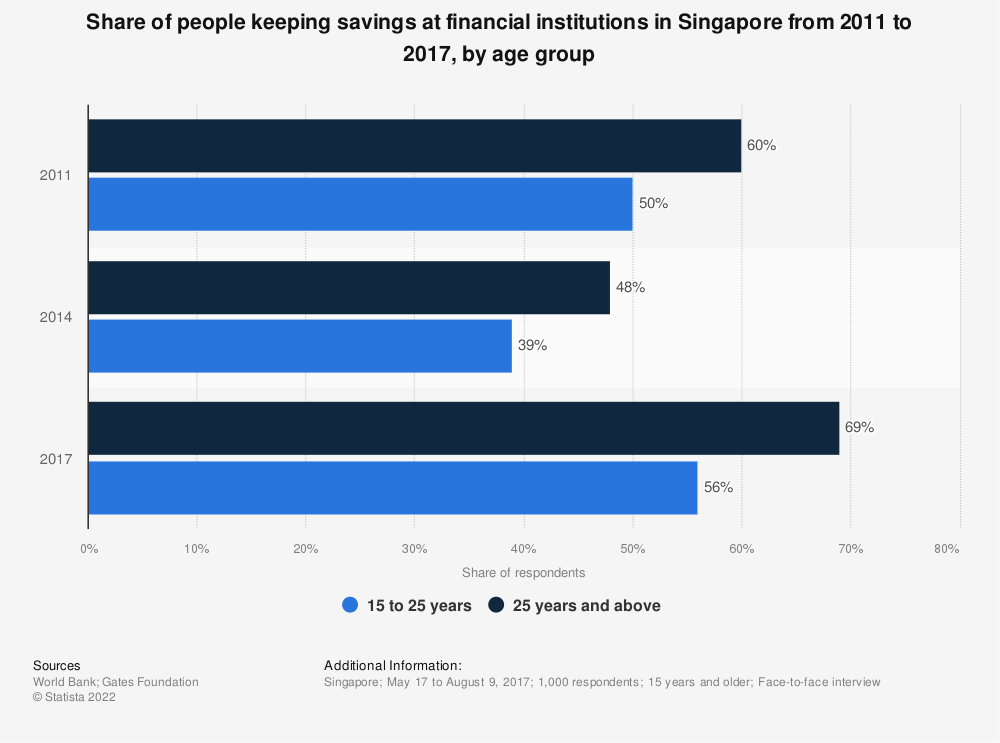Statistic: Share of people keeping savings at financial institutions in Singapore from 2011 to 2017, by age group | Statista