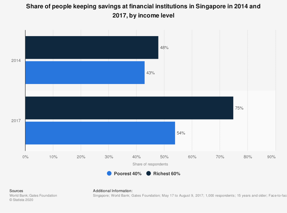 Statistic: Share of people keeping savings at financial institutions in Singapore in 2014 and 2017, by income level  | Statista