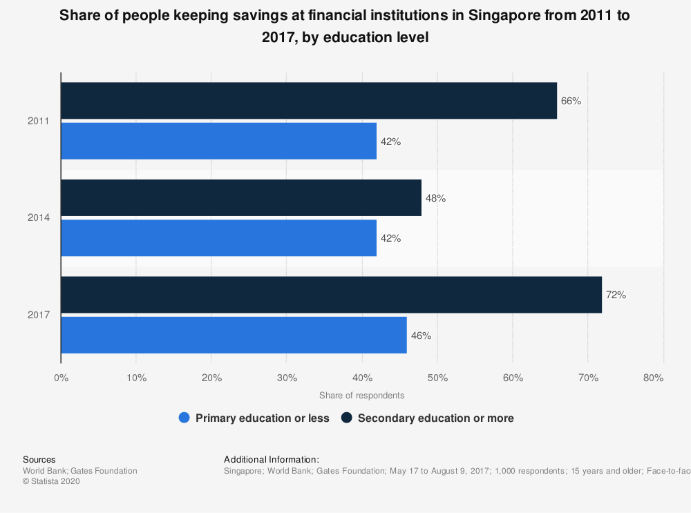 Statistic: Share of people keeping savings at financial institutions in Singapore from 2011 to 2017, by education level  | Statista