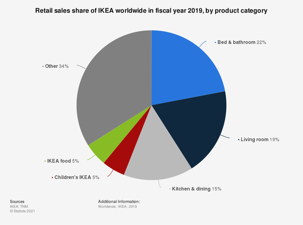 Statistic: Retail sales share of IKEA worldwide in fiscal year 2019, by product category | Statista