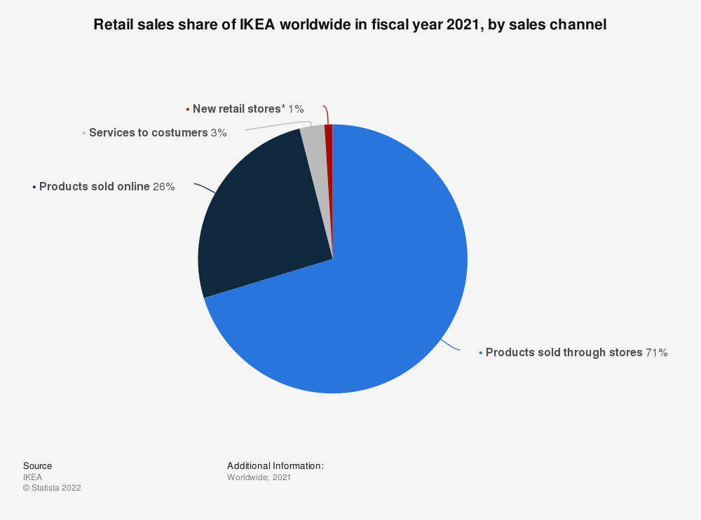 Statistic: Retail sales share of IKEA worldwide in fiscal year 2020, by sales channel | Statista