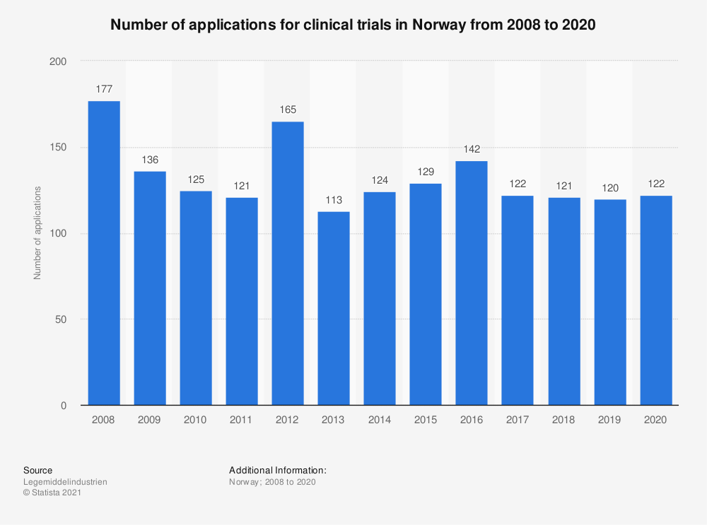 Statistic: Number of applications for clinical trials in Norway from 2008 to 2020 | Statista