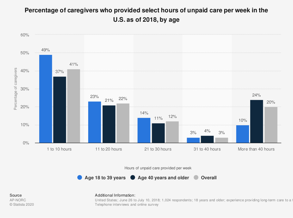 Statistic: Percentage of caregivers who provided select hours of unpaid care per week in the U.S. as of 2018, by age   Statista