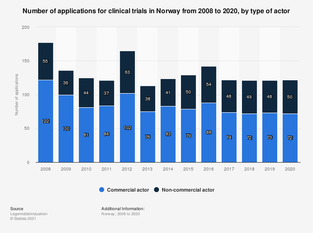 Statistic: Number of applications for clinical trials in Norway from 2008 to 2020, by type of actor    Statista